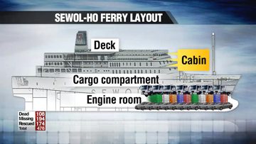 Ferry Disaster: Ship out of balance with excessive cargo