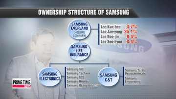 Samsung's future management without Lee Kun-hee