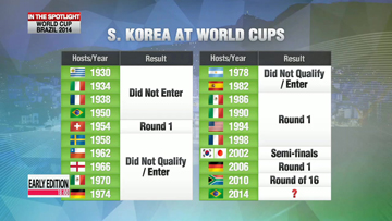 2014 World Cup: Team Korea at World Cups