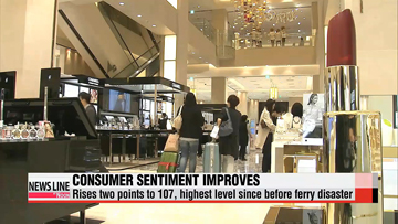 Korea's consumer sentiment improves in June