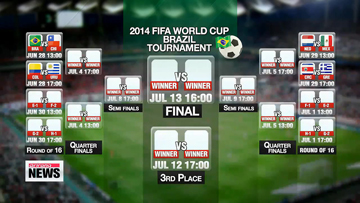 World Cup 2014: Three more Latin American squads in knockout stage, Suarez bites opponent again