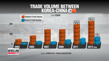 Facts & Figures: Pros & Cons of Korea-China FTA