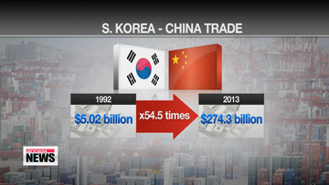 Strengthening S. Korea-China economic ties