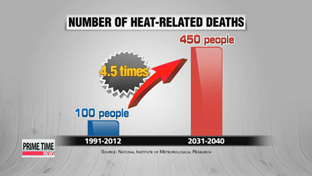 Heatwaves to pose bigger threat if nothing is done: experts