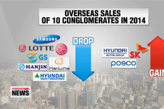Korea's top 10 business groups' exports fall 4.6% in 2014