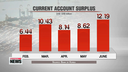Korea logs current account surplus for 40th straight month in June