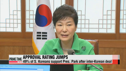 49% of S. Koreans support President Park after inter-Korean deal