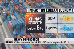China slowdown to negatively impact Korean economy: report
