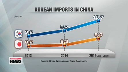 Korean imports in China reach double-digit figure for first time