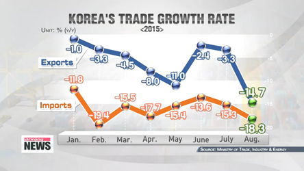 Korean exports drop by biggest to six-year low in August