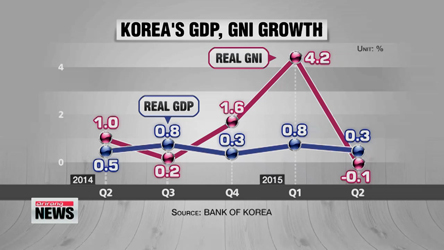 Korea's GNI drops on-quarter for first time in 4 1/2 years