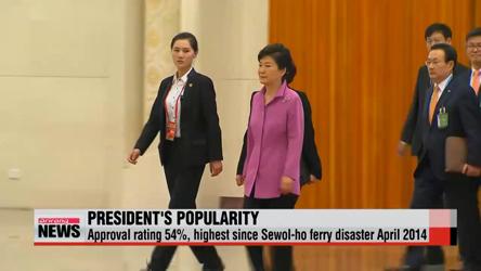 President Park 54% approval rating, highest since Sewol-ho ferry disaster