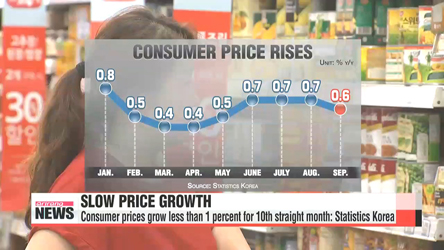 Consumer prices grow less than 1 percent for 10th straight month