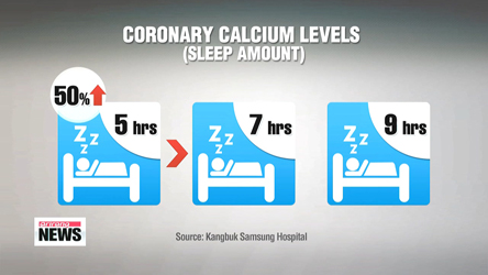 How much sleep is ideal? 7 hours: researchers