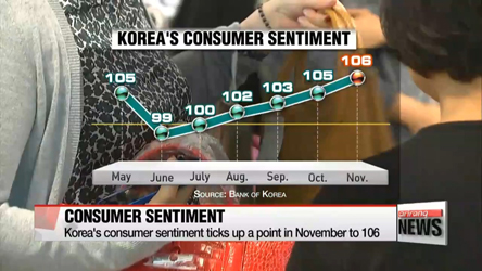 Korea's consumer sentiment improves slightly in November
