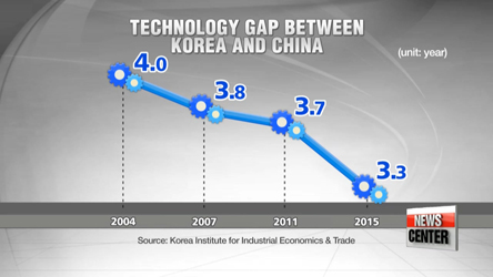 China narrows technology gap with Korea to 3.3 years