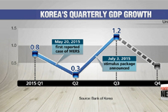 Korea likely to miss 2015 economic targets