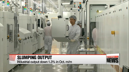 Korea's industrial output drops 1.3% m/m in Oct.