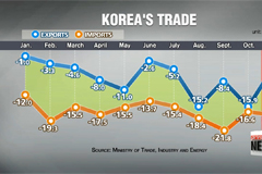 Korea's Nov. exports drop 4.7 pct. on-year