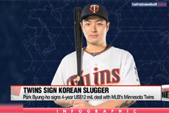MLB's Minnesota Twins sign Korean slugger Park Byung-ho to 4-year US$12 mil. deal