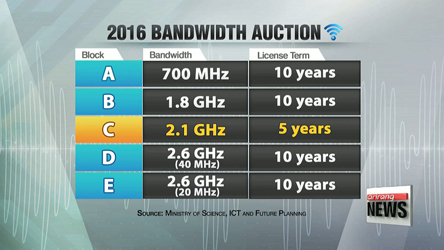 Korea's bandwidth bidding war expected to cost mobile carriers US$2 bil.