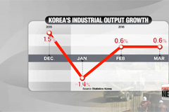 Korea's industrial output rises in March but pace of recovery still feeble