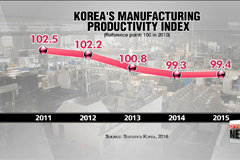 Experts discuss productivity-driven growth in Korea