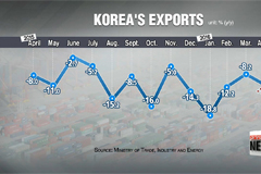 Exports decline for 16th straight month in April