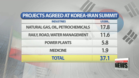 Korea-Iran summit produces 66 MOUs worth US$37 bil.