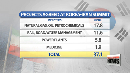 Korea-Iran summit results in economic, diplomatic cooperation