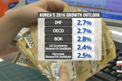 State-run think tank cuts Korea's growth outlook to 2.6% for this year