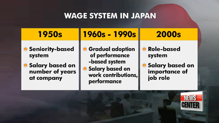 Majority of Korean companies still use seniority wage system