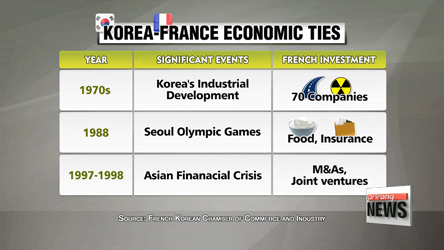 Korea and France look back on 130 years of diplomatic ties