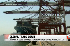 Amount of global trade falls to levels seen six years ago