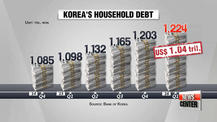 Korea's household debt skyrockets, despite gov't measures