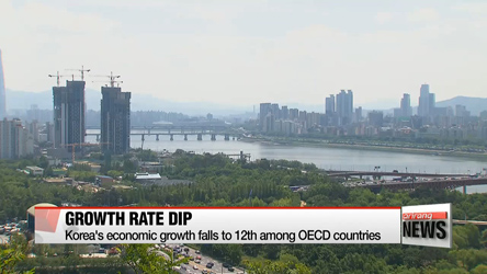 Korea's economic growth falls to 12th in OECD