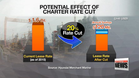 Hyundai Merchant charter rate cut negotiation to reach an agreement soon