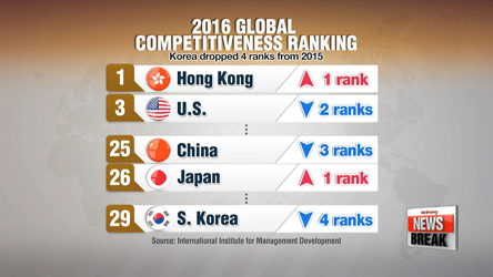 S. Korea's global competitiveness ranking drops to 29th