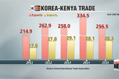 Korea seeks to elevate economic ties with Kenya