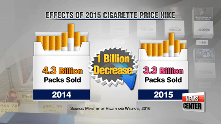 World No Tobacco Day, Cigarette price-hike not enough