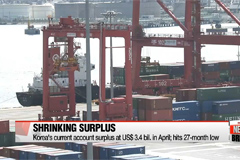 Korea's current account surplus sinks to 27-month low in April