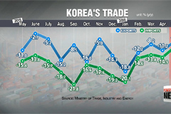 Korea's exports fall for 17th straight month