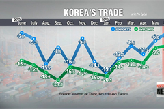 Rate of decline in Korea's exports slows to one-year low in June