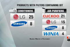 Toxic chemical OIT detected in 84 air conditioner and purifier filter models
