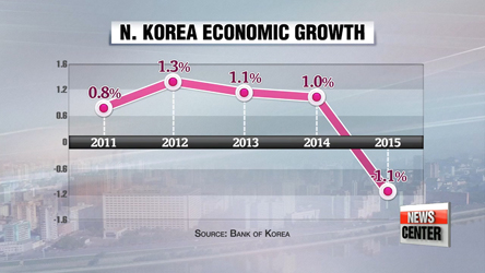 N. Korea's GDP down 1.1% in 2015: Bank of Korea