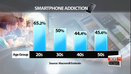 8 out of 10 Korean adults say they feel anxious without their cell-phones