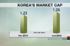 Korea ranks 14th in terms of global market cap