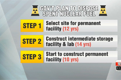 Gov't announces plans for safety of spent nuclear fuel