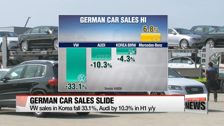 German auto exports to Korea decrease in 13 years