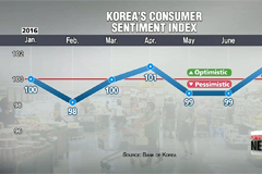 Korea's consumer sentiment slightly improves in July